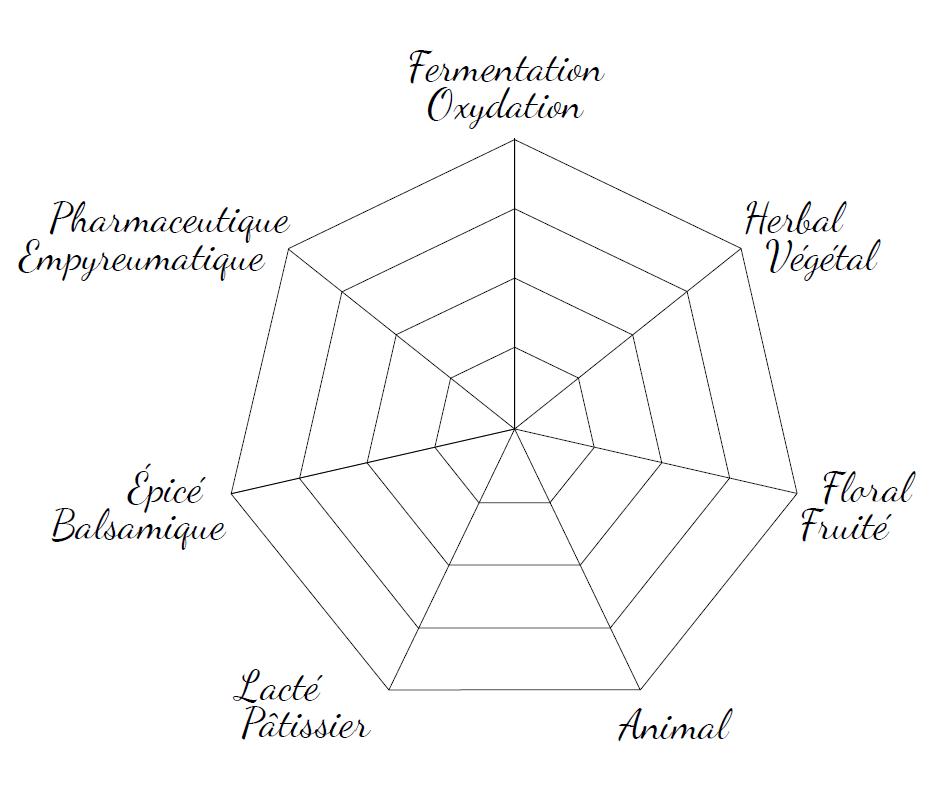 schéma des différents arômes du poivre