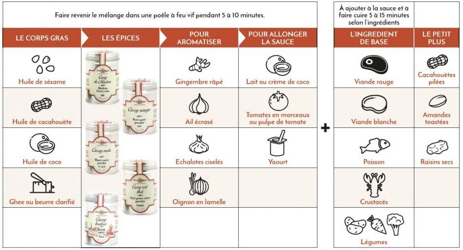 Comment utiliser le curry en cuisine ?